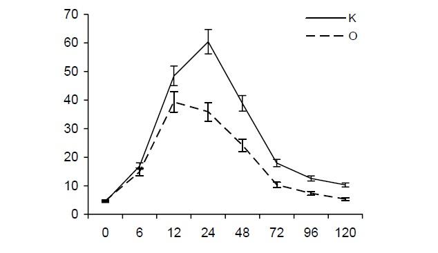 ris-6-1-vliyanie-timogena-na-dinamiku-aktivnosti-amilazy-u-krys-s-ostrym-eksperimentalnym-pankreatitom-reznikov-i-dr-1998