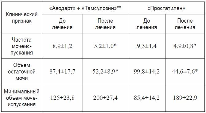 Препарат Простатилен от простатита - Men's Republic